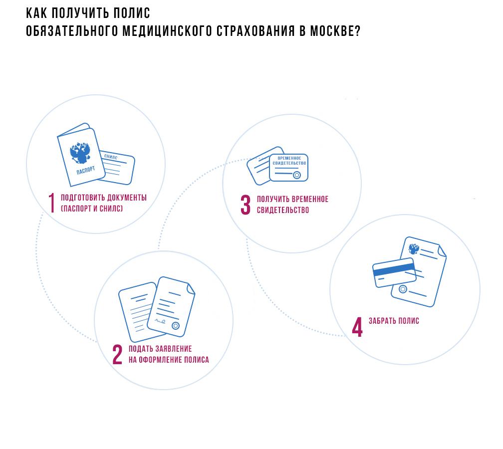 Сделать полис омс в москве адреса